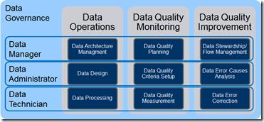 ISO 8000:150 as a framework for data governance | Data and