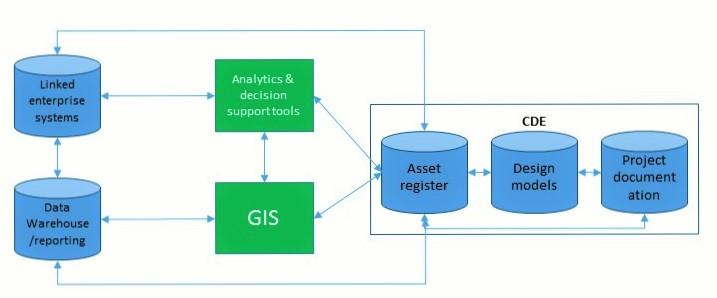 BIM GIS diagram 1