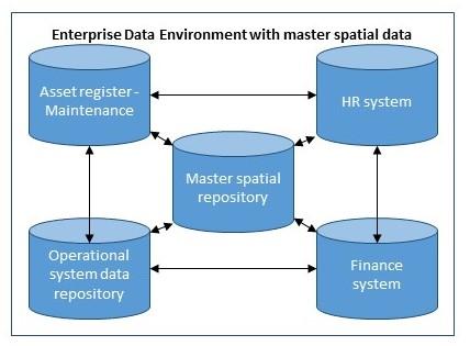 EA GIS master spatial