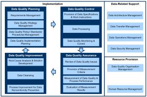 ISO 8000-61 conceptual model
