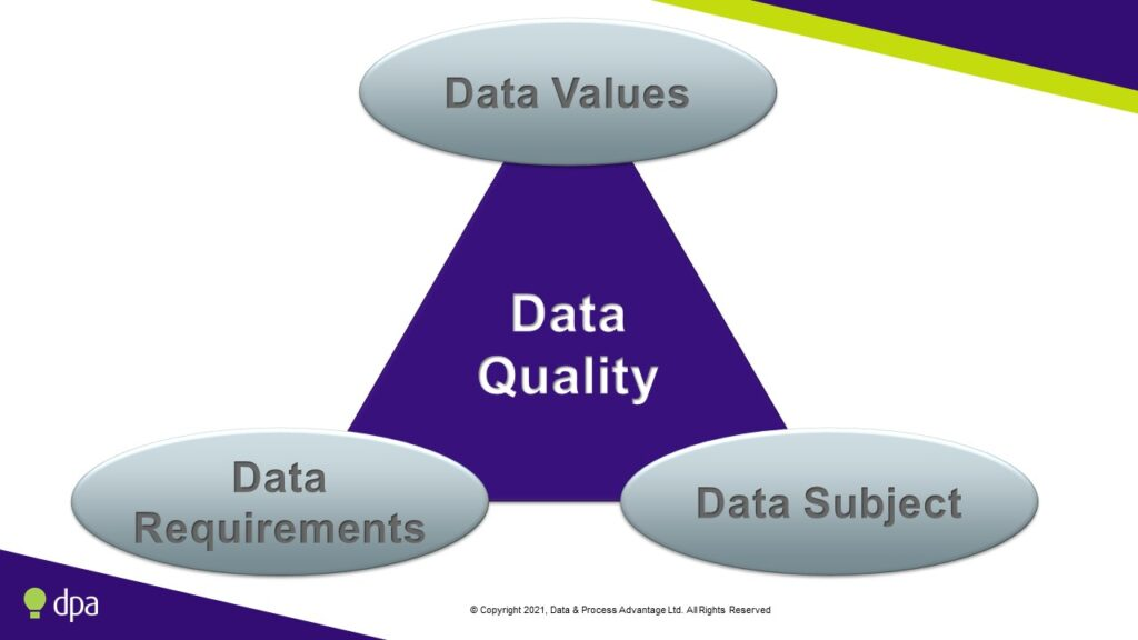 Key factors in a data quality assessment are the data values, data requirements and data subject