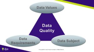 The organisational perspective on data quality